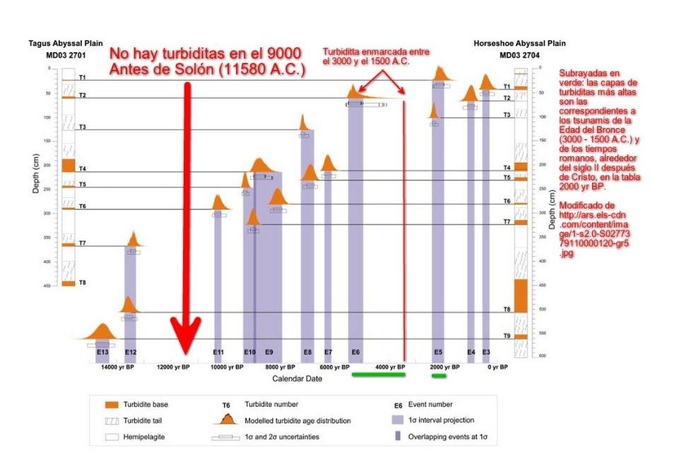 Dataciones por radiocarbono apoyan hipótesis sobre el final de la Atlántida.
