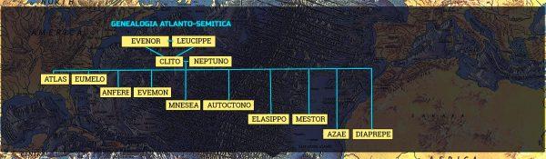 Genealogía Atlanto-Semítica de la Atlántida de Platón.