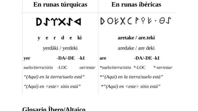 La hipótesis Altaica de la fórmula íibera ARE TAKE como expresión funeraria. Continuando con el posible léxico funerario analicemos ahora otra expresión ibérica, ARE TAKE, ARE TAGUE, ARE DAKE, o ARE DAGUE (todas estas opciones son posibles, debido al dualismo del ibérico levantino), que ha sido considerada por no pocos especialistas igualmente como expresión funeraria, en este caso como equivalente del antiguo Latín: HEIC.EST.SITUS, frecuentemente abreviado como H.E.S. o H.S.E., que viene a significar, literalmente, «aquí está, en ese sitio», y se suele traducir vulgarmente como «aquí -en ese sitio- yace», o simplemente «aquí yace». Al parecer el primero en lanzar la hipótesis fue Untermann, en 1990,1 especialmente por un par de breves inscripciones bilingües, íbero-latinas, donde ARE TAKE, o más correctamente, ARE TAKI, en la inscripción bilingüe, parece ser la traducción o equivalente ibérico aproximado de la conocida fórmula latina, HEIC.EST.SITUS, «Aquí, en este sitio, yace», o «Aquí yace».