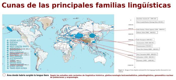 Cunas de las principales familias lingüísticas eurasiáticas y amerindias